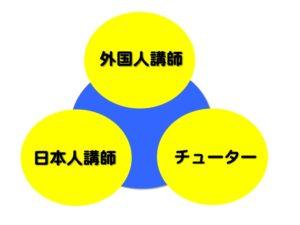 当塾の英会話3つのサポート